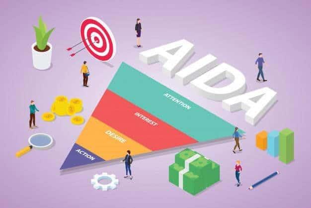 AIDA Marketing Model